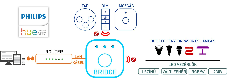 Philips Hue rendszer áttekintés - A Bridge és a Hue ökoszisztéma