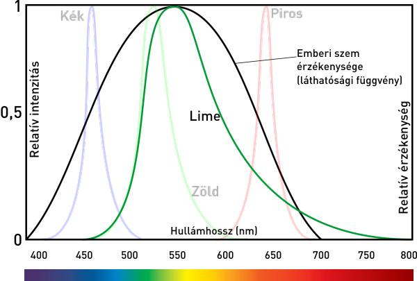 Philips Hue színkeverés - Lime LED